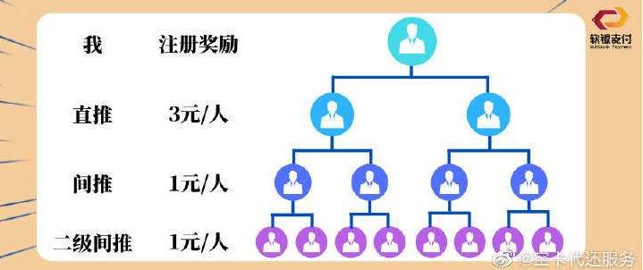 软件支付三级管道收入推荐图