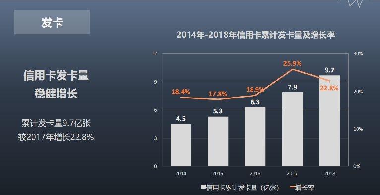 2014年至2018年信用卡累计发卡量