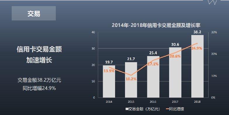 2014年至2018年信用卡交易金额